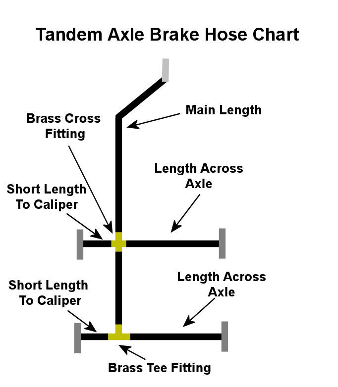 TandemAxleBrakeHoseChart tandem axle trailer brake line kit 20ft with flexible hydraulic  at edmiracle.co
